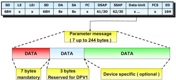 profibus dpv0 set prm format