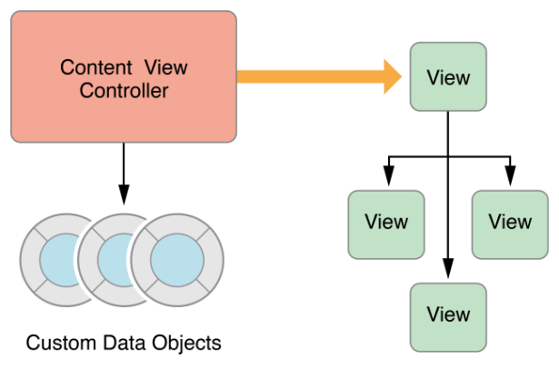view controller between view and object