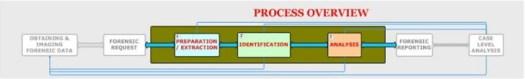 computer forensics digital forensic analysis methodology fig 1