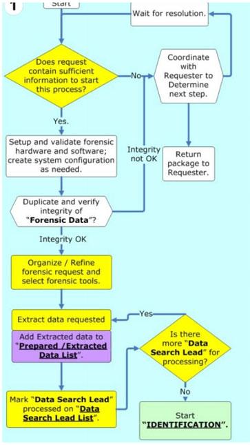 computer forensics digital forensic analysis methodology fig 2