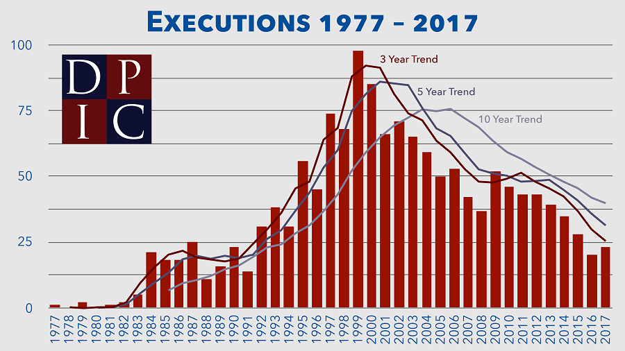 US execution trends graph 1977 to 2017