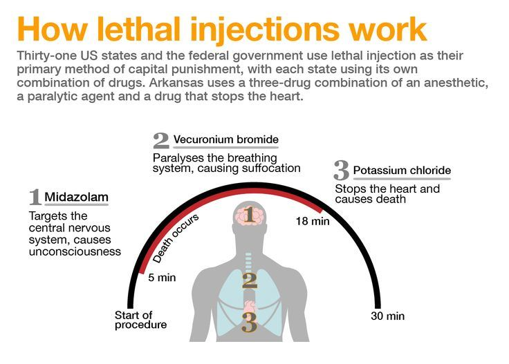 lethal-injection-infographic