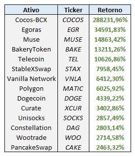 Period: 01/01/2021 to 08/01/2021    Source: Coinmarketcap