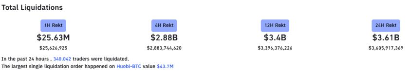 Liquidations reached billion dollar figures.  Source: Bybt.