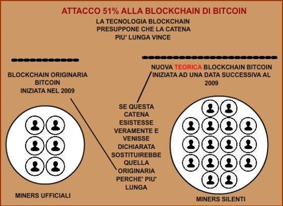 51%-attack-blockchain-bitcoin-by-criptoita