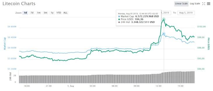 Litecoin-Chart-05-08-2019