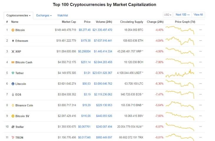 Prezzo Bitcoin e Top 11 criptovalute