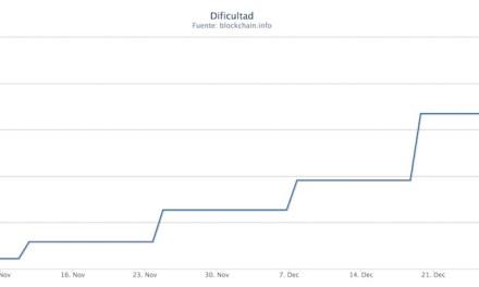 Nuevo salto en el índice de dificultad de Bitcoin en menor tiempo