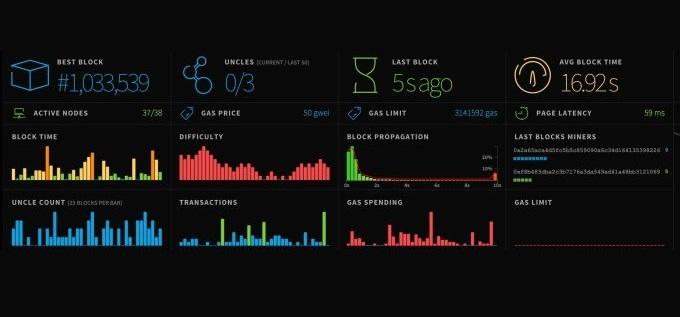 Ethereum supera el millón de bloques minados y aumentan sus bifurcaciones