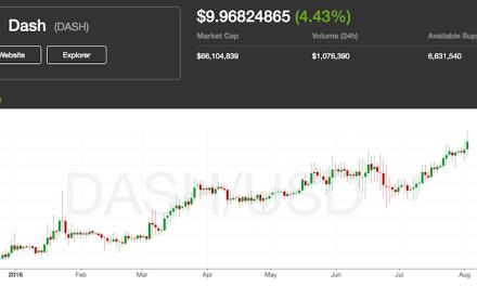 Precio de la criptomoneda Dash alcanza los 10 dólares y mantiene ritmo alcista