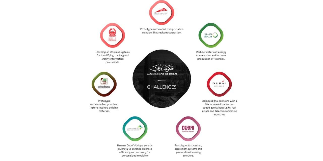 Dubai lanza gigantesco fondo de inversión para startups de blockchain y otras tecnologías