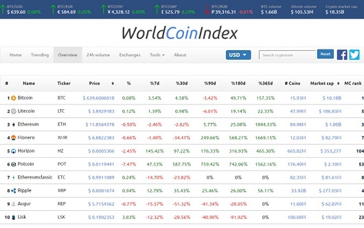 WorldCoinIndex ofrece data de mercado en tiempo real para criptomonedas