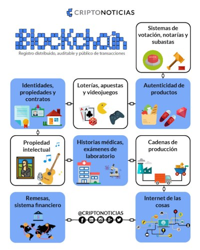 Aplicaciones-Blockchain-Registro