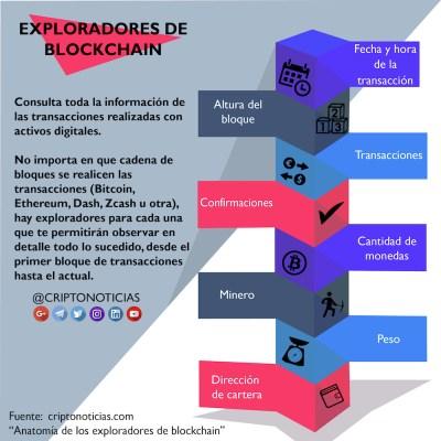 Exploradores-Blockchain-Infografia