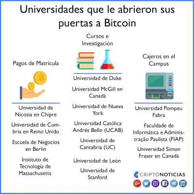 Universidades-Bitcoin-Infografia