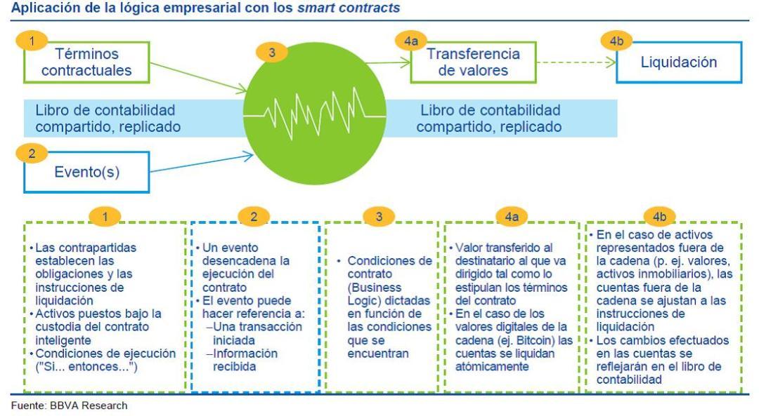 Funcionamiento de un contrato inteligente según el BBVA