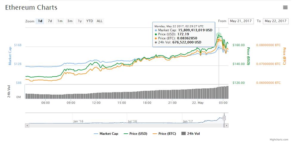 Gráfica de los movimientos del ether las últimas 24h según CoinMarketCap