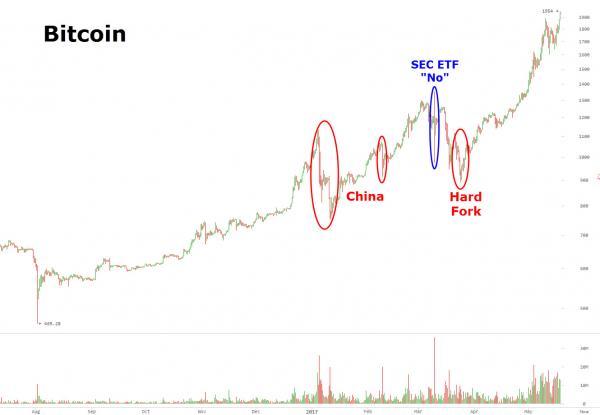 btc-graph-zero-hedge