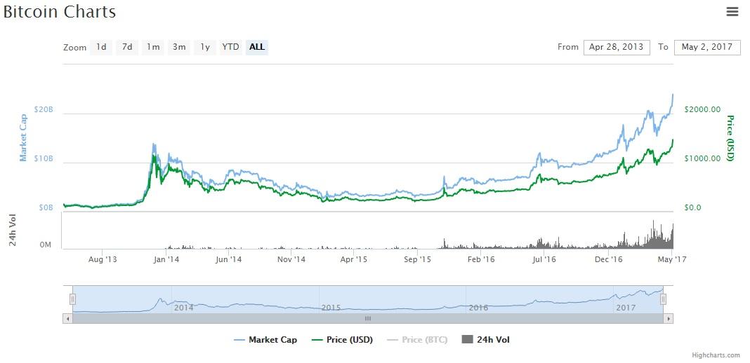 charts-coinmarketcap-BTC-altcoins