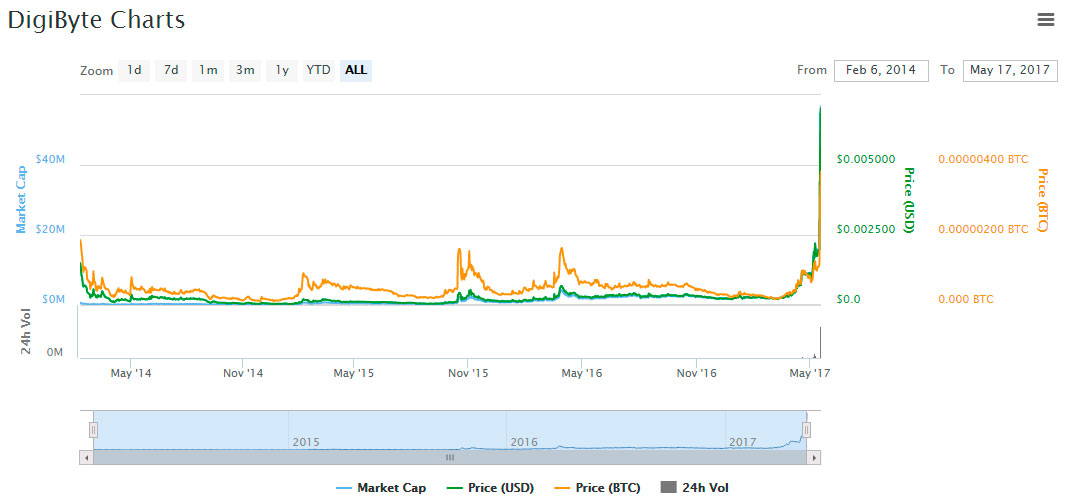 DGB-price-graph-market