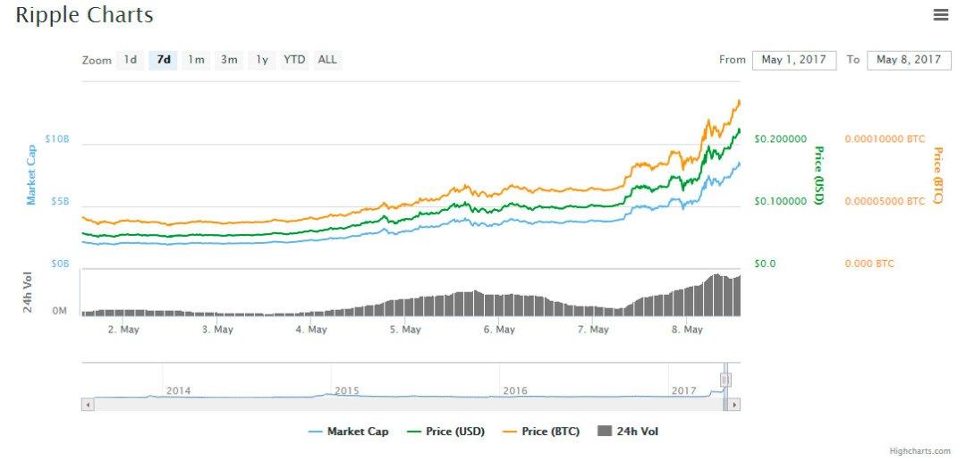 XRP-Criptocoings-altcoins-markets
