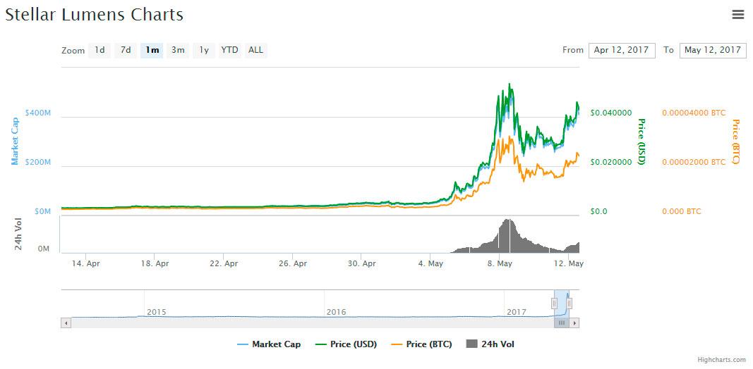 stellar-lumens-market-graphic