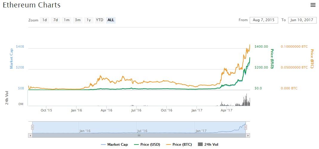 ETH price record chart