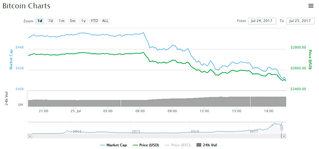 coinmarketcap graph bitcoin low