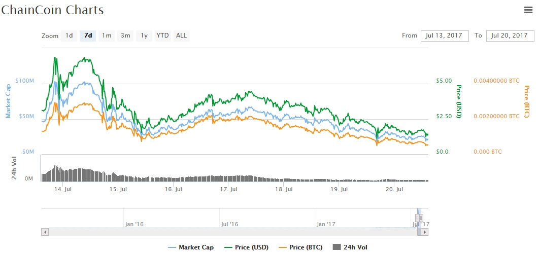 MasterNode coins rally value