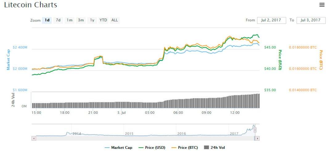 Litecoin LTC price chart