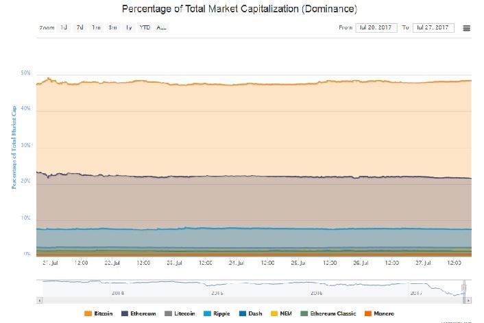 cryptoassets dominance value market