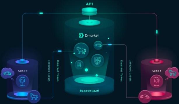 dmarket-blockchain-market-videogames