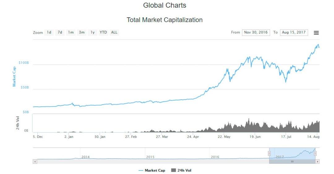 cryptoassets value graph coinmarketcap