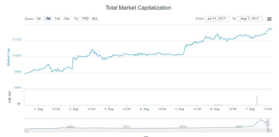 top value market cryptoassets