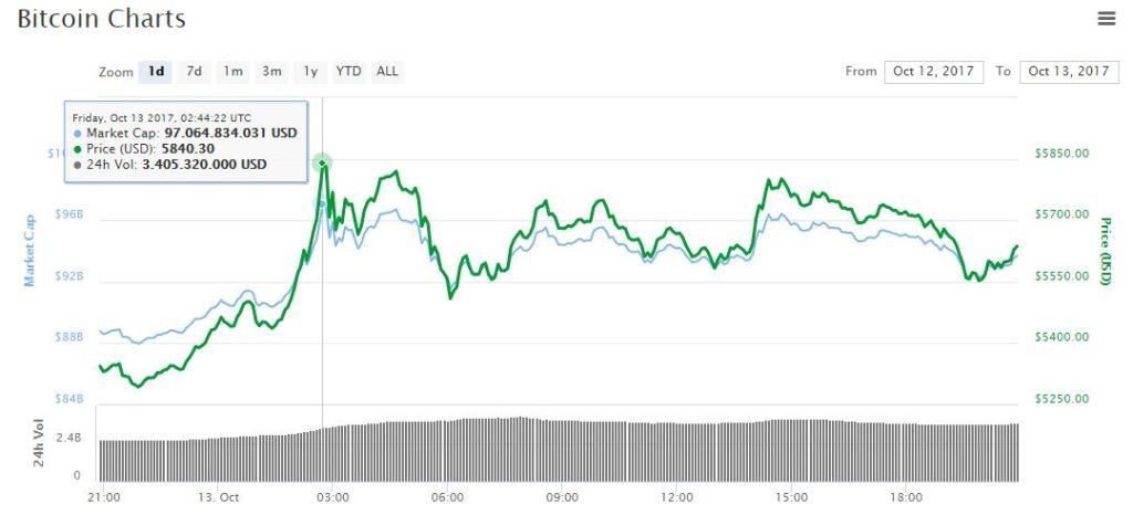 ath-bitcoin-valor-maximo