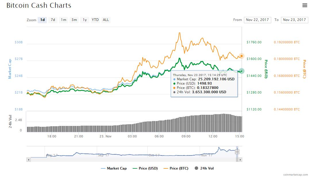 bch-mercado-valor-grafica