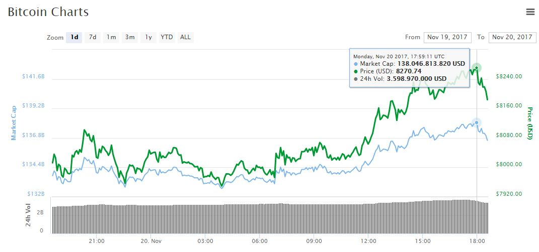 valor-criptoactivo-mercado-precio