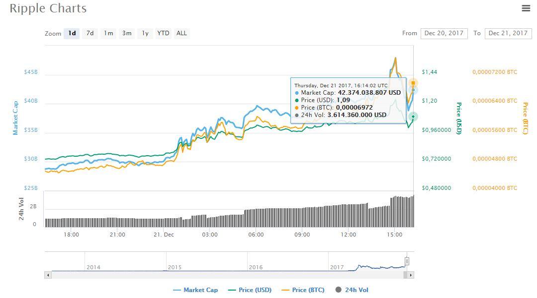 criptoactivo-xrp-parity-mercado
