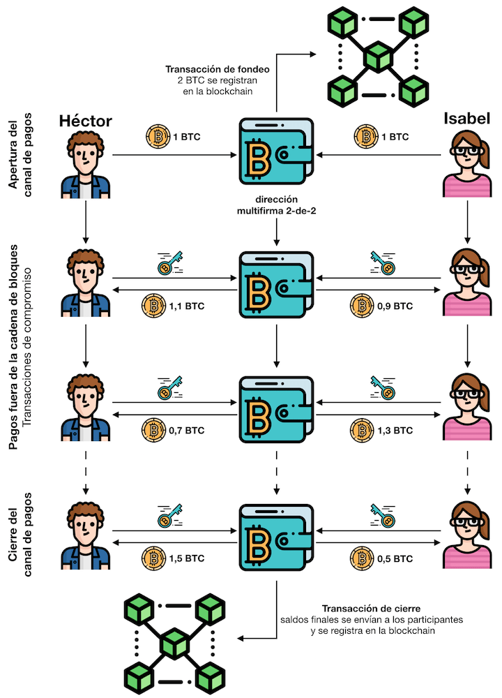 Canales de pago cadena de bloques bitcoin