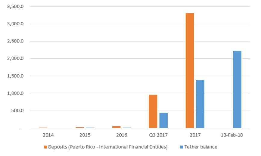 Tether-Entidades-Financieras-Internacionales
