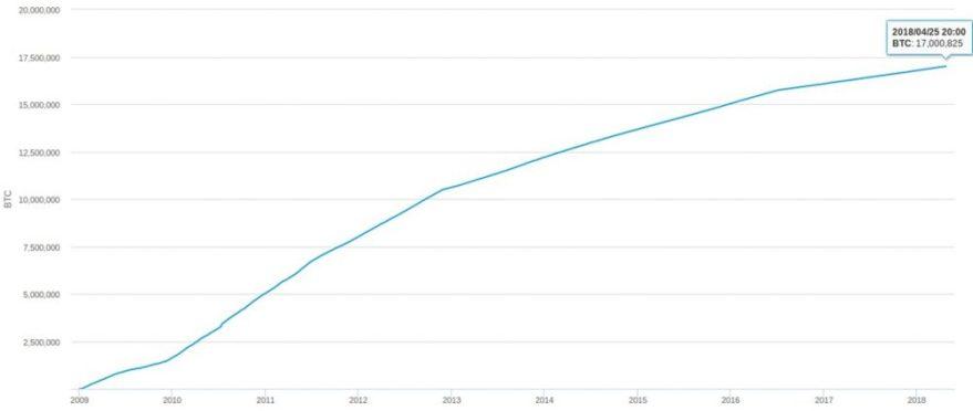 Gráfico-Histórico-Bitcoins-Minados