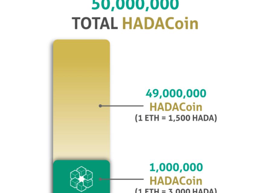 Hada DBank publica estructura de precios para venta de Token a partir del 1 de mayo de 2018