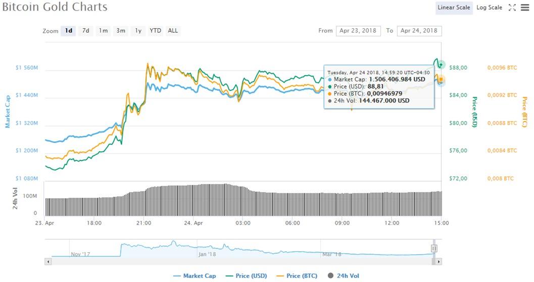 Precio-BTG-Mercado-CoinMarketCap