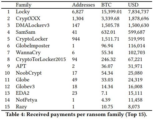 ransomware-pagos-bitcoin-ecosistema