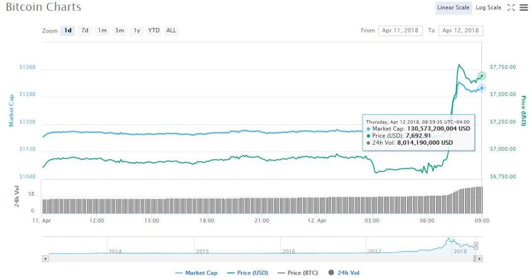 btc-coinmarketcap-mercado-cambio