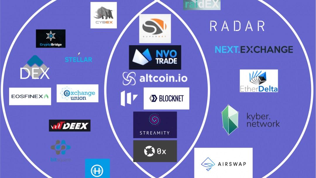 Swap.Online publica detalles de su exchange descentralizado de Bitcoin a Altcoins