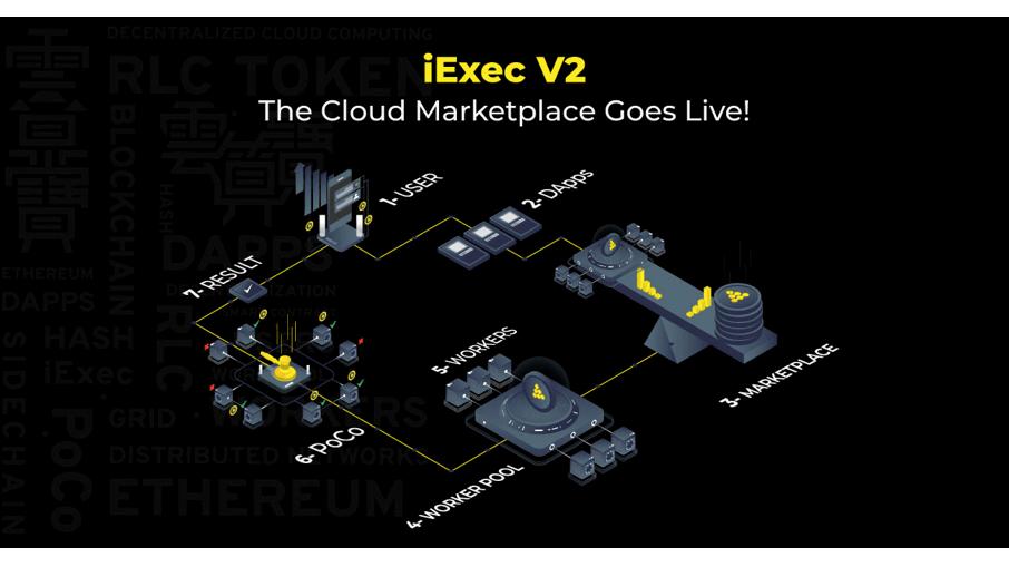 iExec lanza el primer mercado descentralizado de nube basado en Blockchain