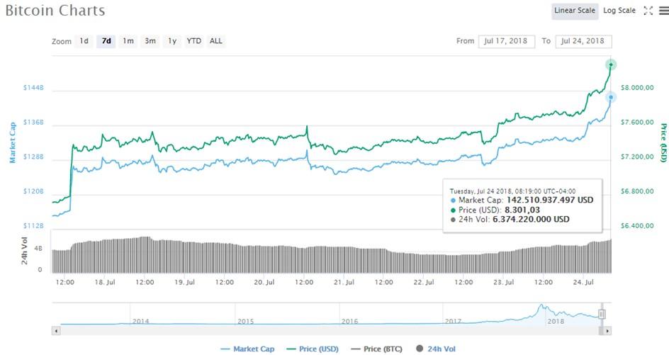 Alza-Criptomonedas-BTC-Mercado