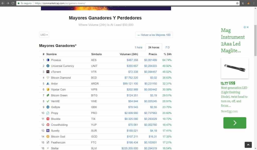 criptoactivos-tokens-mercados-bitcoin