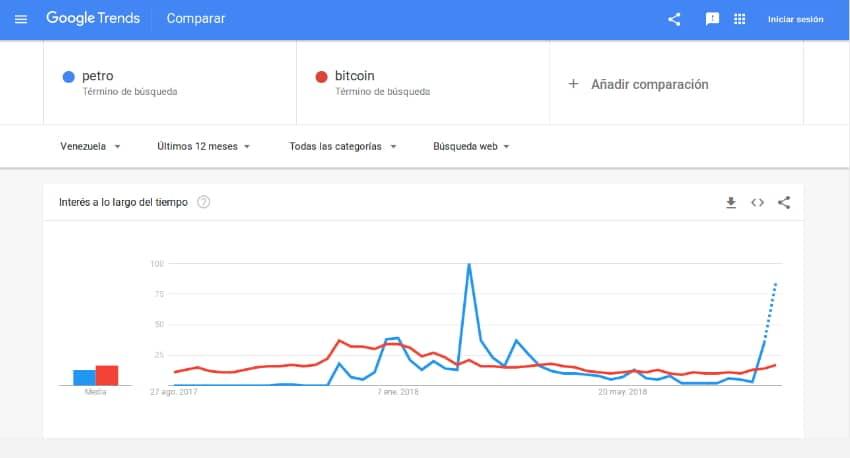 Búsquedas de Petro y Bitcoin. Fuente Google Trends